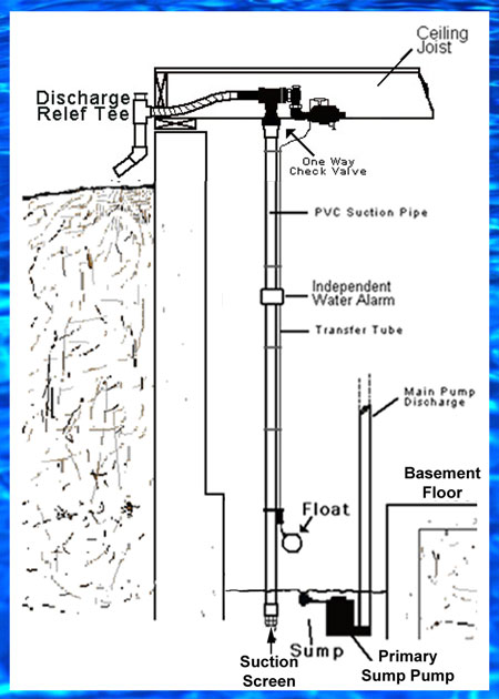 water powered backup sump pumps w approved backflow prevention rh 1stflash com Sump Pump Battery Back Up Sump Pump Battery Backup Power