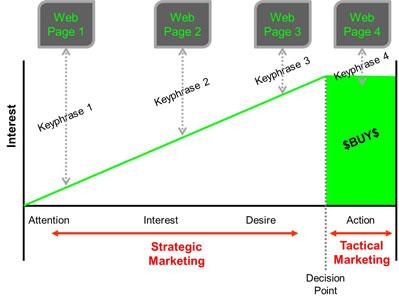 Conversion Buy Process